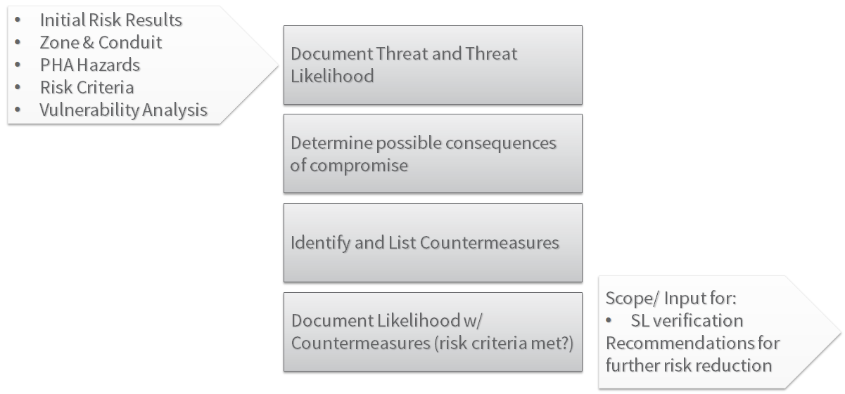62443-3-2-Detailed-Risk-Assessment
