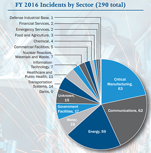 ICS cybersecurity myths figure 1