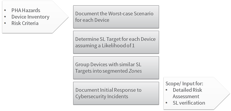 62443-3-2-Initial-Risk-Assessment