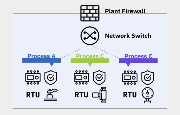 figure-1-typical-flat-ics-network